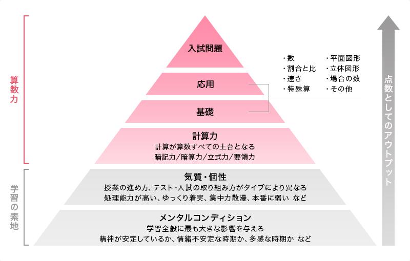 受験算数の構造